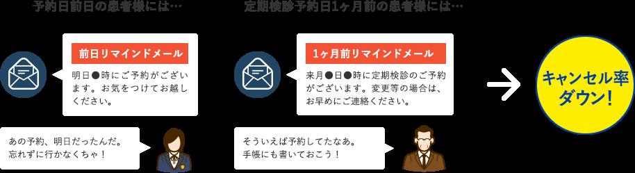 メールを配信